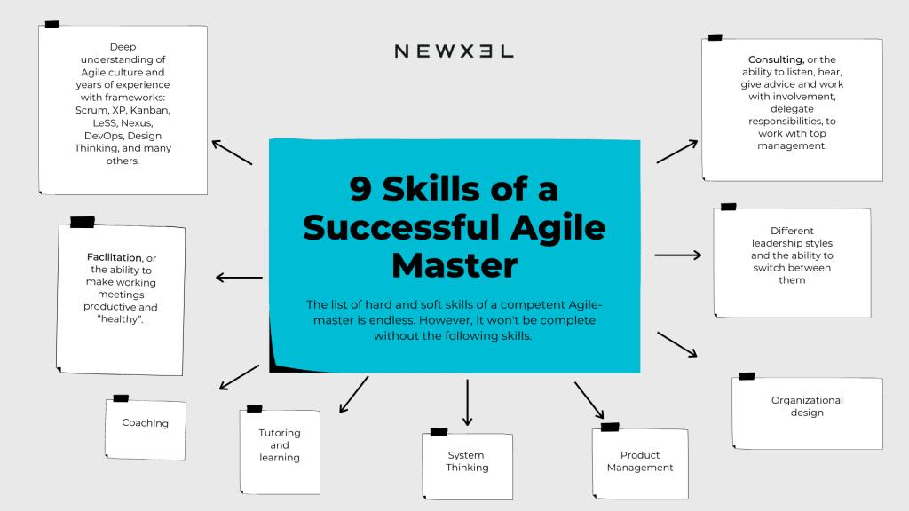 Agile methodology. Essential skills of Agile Master
