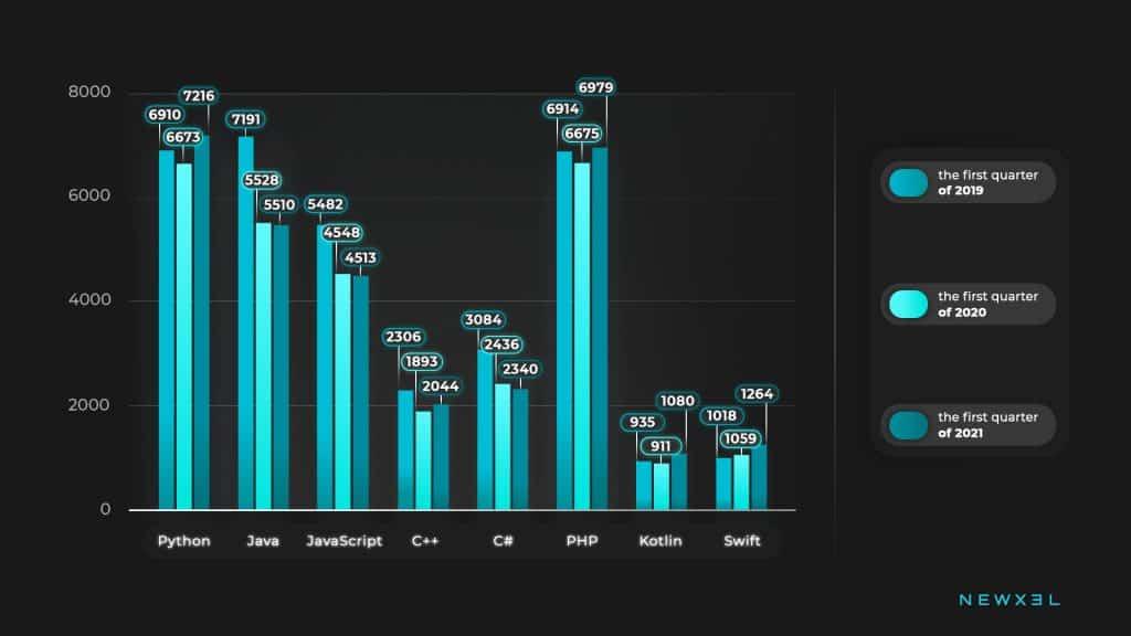 Coding Languages demand