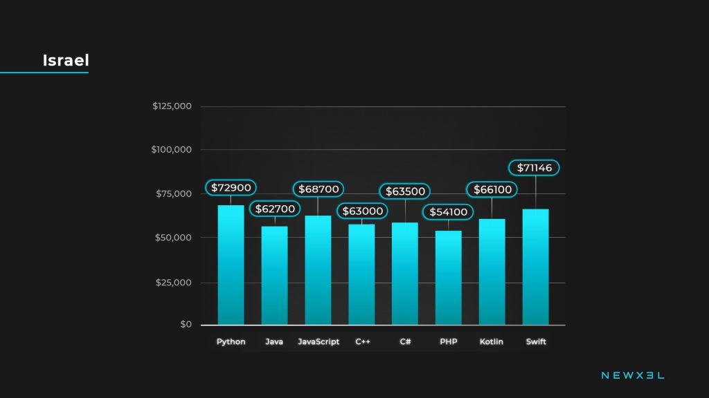 developers salaries_israel