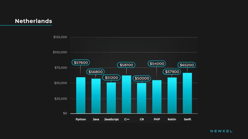 developers salaries_netherlands