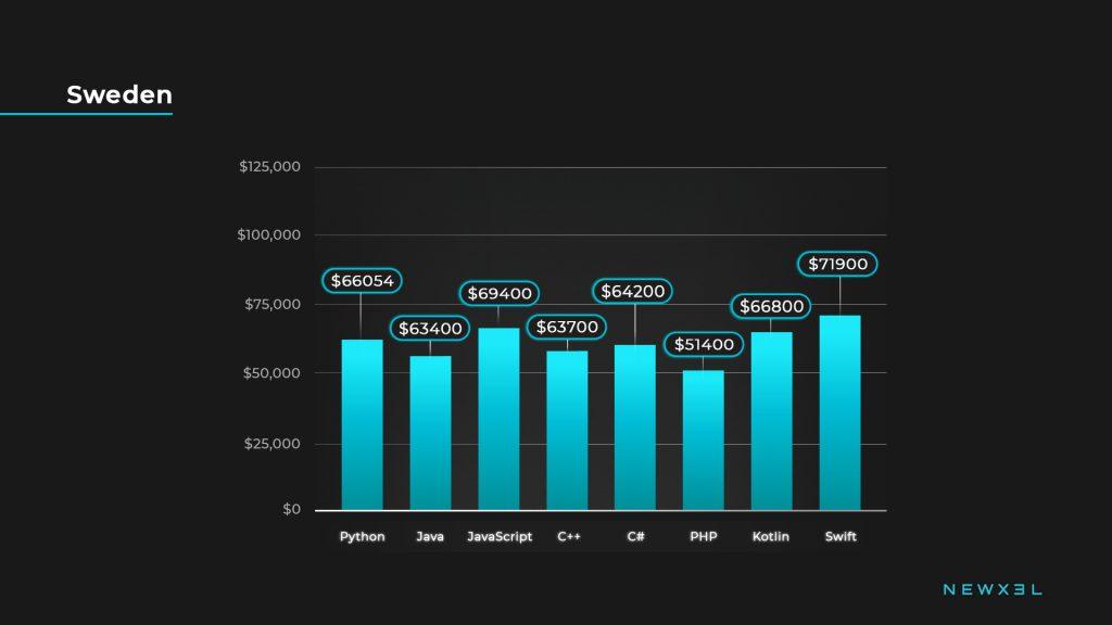 developers salaries_sweden