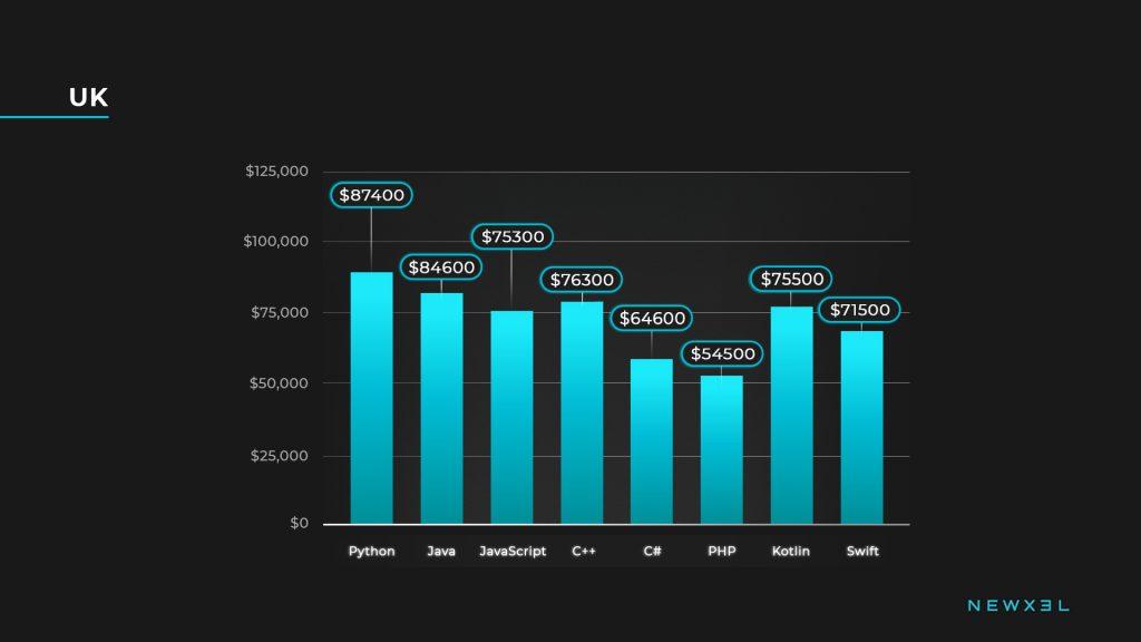 developers salaries_uk