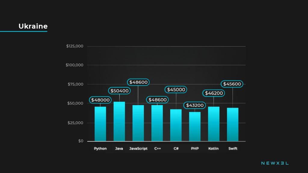 developers salaries_ukraine