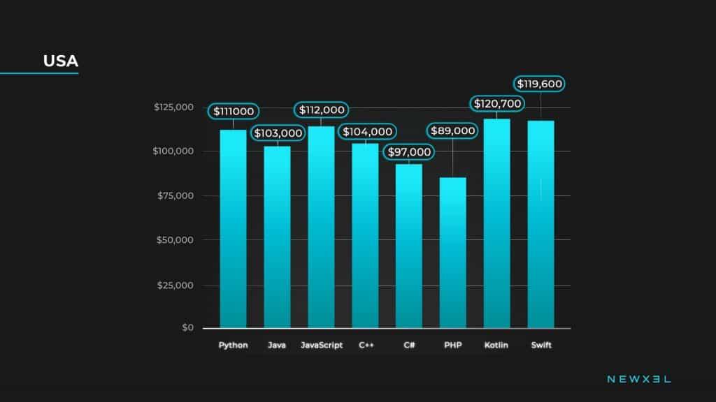 developers salaries_usa