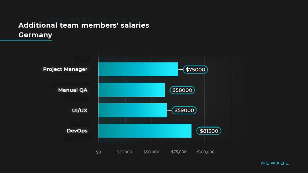 tech_salaries_germany