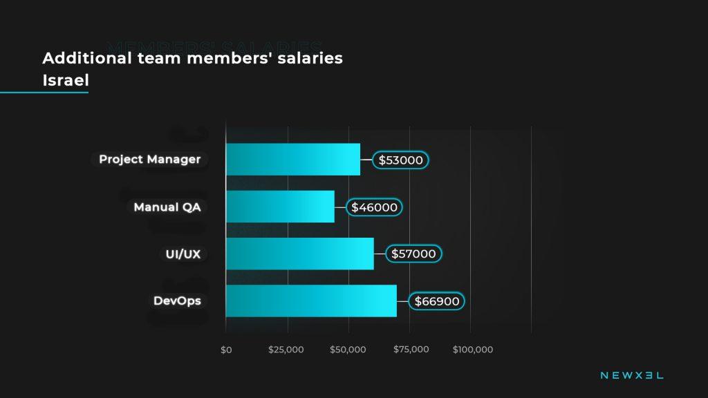 tech_salaries_israel