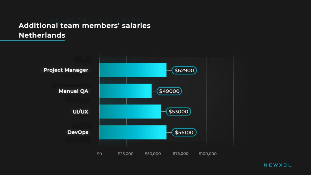 tech_salaries_netherlands