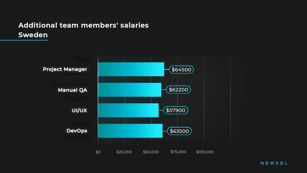 tech_salaries_sweden