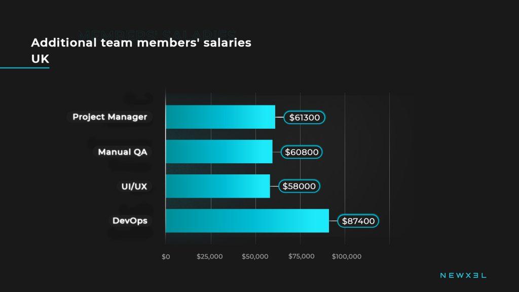 tech_salaries_uk