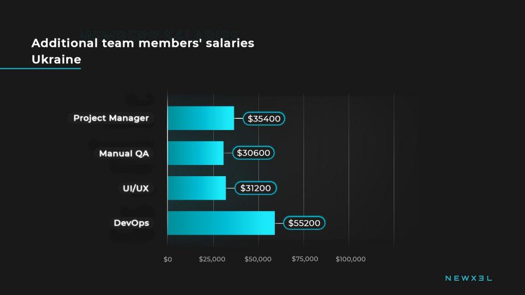 tech_salaries_ukraine