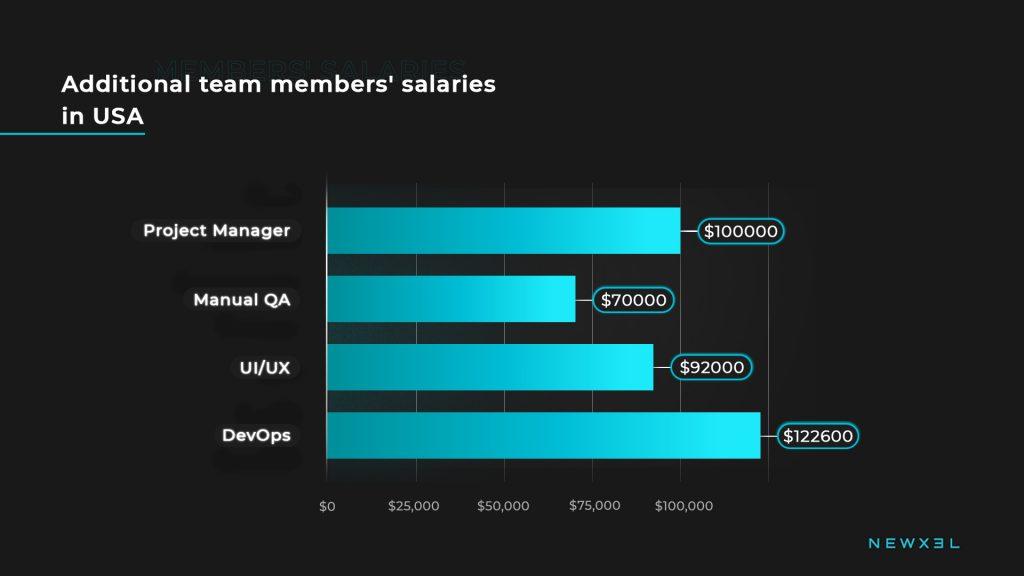 tech_salaries_usa