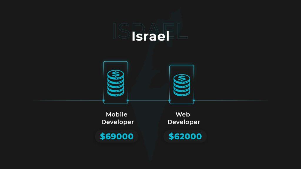 web-mob salaries_israel