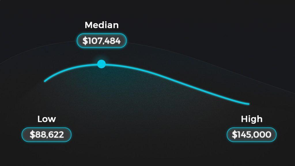 JS developers salaries US